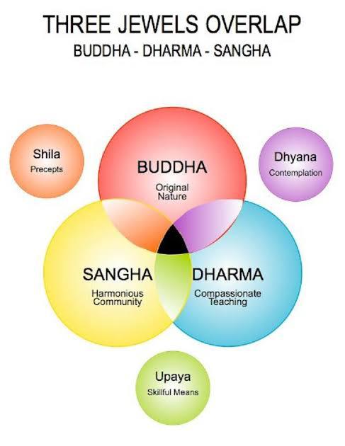 three jewels of buddha